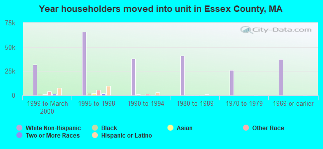 Year householders moved into unit in Essex County, MA