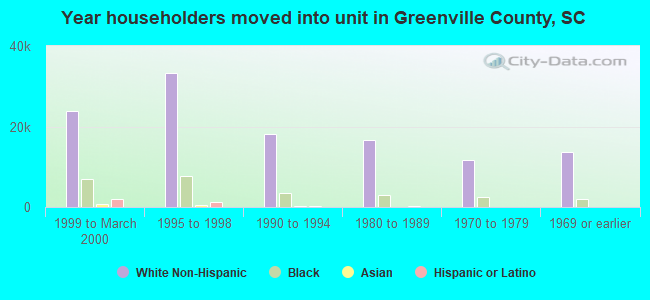 Year householders moved into unit in Greenville County, SC