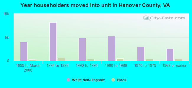 Year householders moved into unit in Hanover County, VA