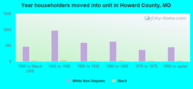 Year householders moved into unit in Howard County, MO