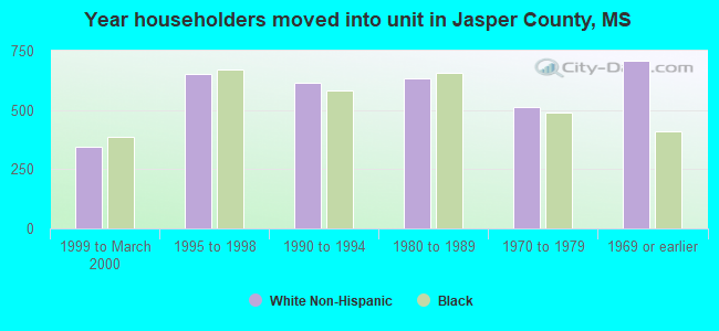 Year householders moved into unit in Jasper County, MS