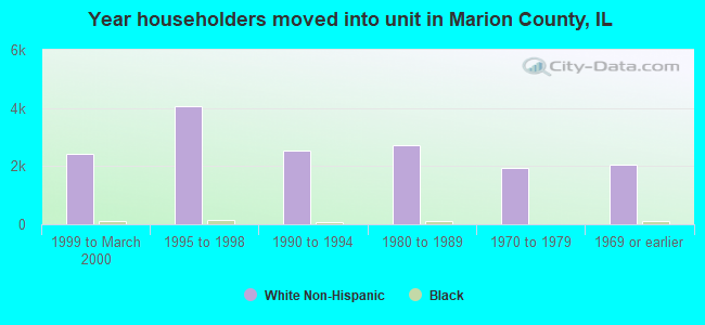 Year householders moved into unit in Marion County, IL