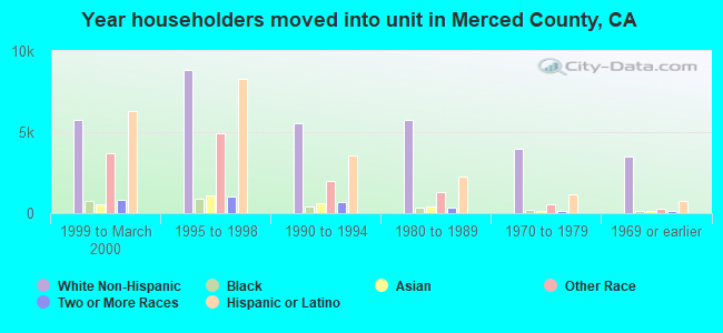 Year householders moved into unit in Merced County, CA
