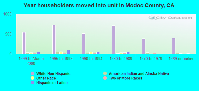 Year householders moved into unit in Modoc County, CA