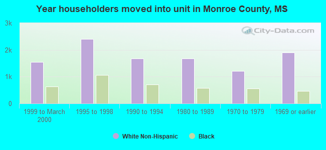 Year householders moved into unit in Monroe County, MS