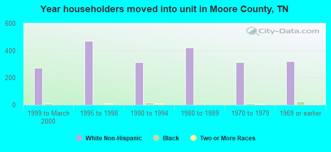 Year householders moved into unit in Moore County, TN