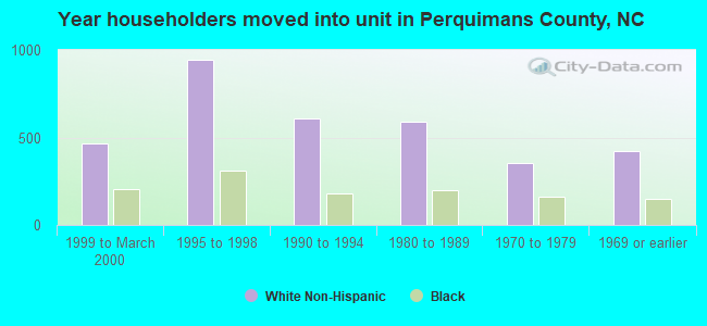 Year householders moved into unit in Perquimans County, NC