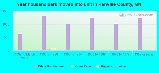Year householders moved into unit in Renville County, MN