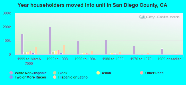 Year householders moved into unit in San Diego County, CA