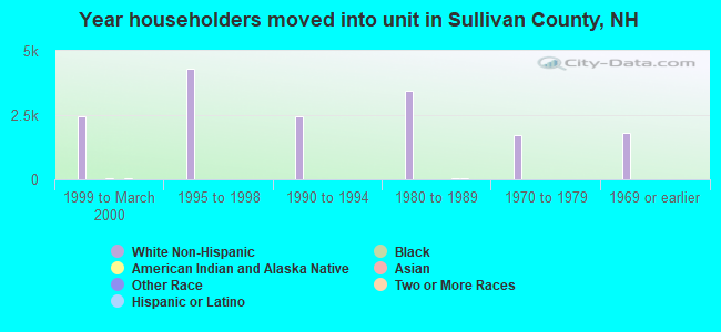 Year householders moved into unit in Sullivan County, NH