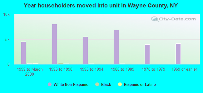 Year householders moved into unit in Wayne County, NY