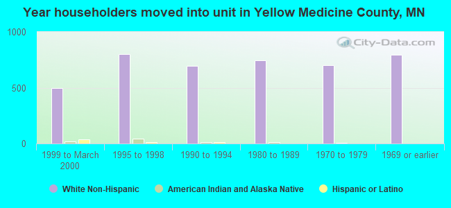 Year householders moved into unit in Yellow Medicine County, MN