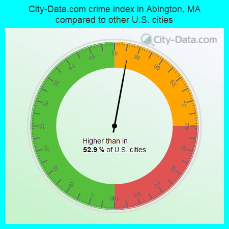 City-Data.com crime index in Abington, MA compared to other U.S. cities