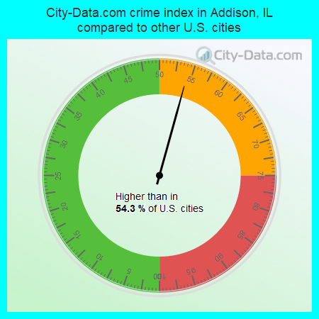 City-Data.com crime index in Addison, IL compared to other U.S. cities
