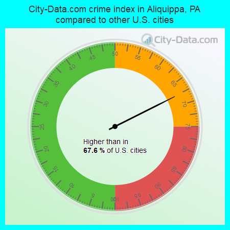 City-Data.com crime index in Aliquippa, PA compared to other U.S. cities