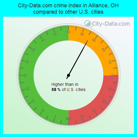 City-Data.com crime index in Alliance, OH compared to other U.S. cities