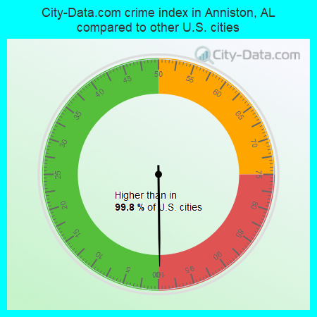 City-Data.com crime index in Anniston, AL compared to other U.S. cities