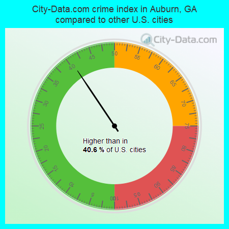 City-Data.com crime index in Auburn, GA compared to other U.S. cities