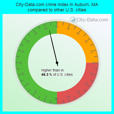 City-Data.com crime index in Auburn, MA compared to other U.S. cities