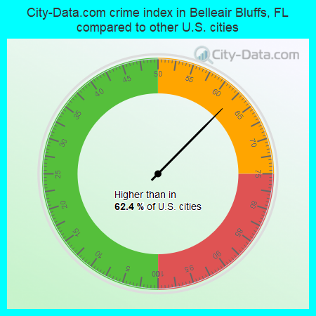 City-Data.com crime index in Belleair Bluffs, FL compared to other U.S. cities