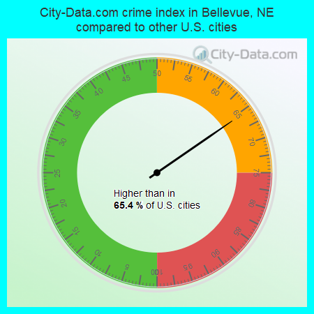 City-Data.com crime index in Bellevue, NE compared to other U.S. cities