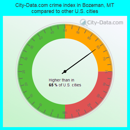 City-Data.com crime index in Bozeman, MT compared to other U.S. cities