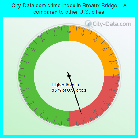 City-Data.com crime index in Breaux Bridge, LA compared to other U.S. cities