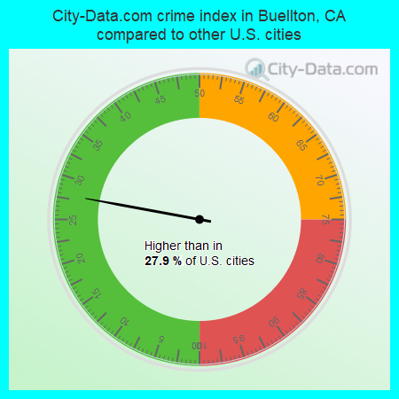 City-Data.com crime index in Buellton, CA compared to other U.S. cities