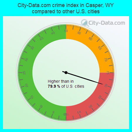 City-Data.com crime index in Casper, WY compared to other U.S. cities