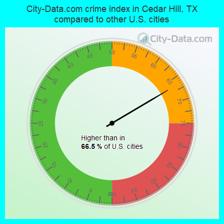 City-Data.com crime index in Cedar Hill, TX compared to other U.S. cities