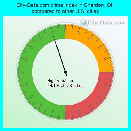 City-Data.com crime index in Chardon, OH compared to other U.S. cities