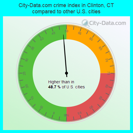 City-Data.com crime index in Clinton, CT compared to other U.S. cities