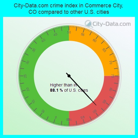 City-Data.com crime index in Commerce City, CO compared to other U.S. cities