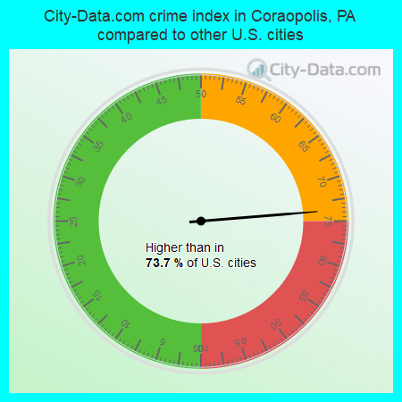 City-Data.com crime index in Coraopolis, PA compared to other U.S. cities