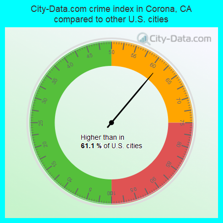 City-Data.com crime index in Corona, CA compared to other U.S. cities
