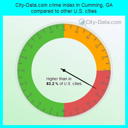 City-Data.com crime index in Cumming, GA compared to other U.S. cities