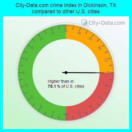 City-Data.com crime index in Dickinson, TX compared to other U.S. cities
