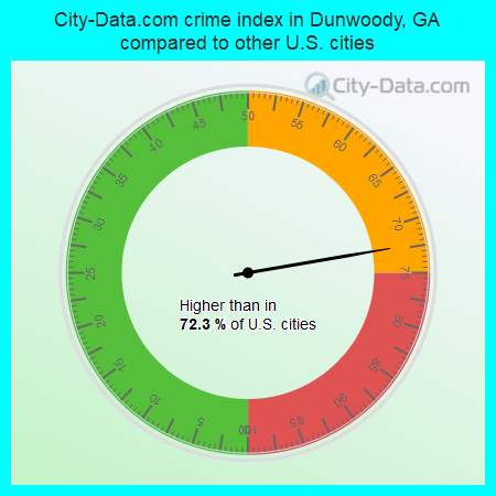 City-Data.com crime index in Dunwoody, GA compared to other U.S. cities