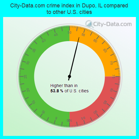 City-Data.com crime index in Dupo, IL compared to other U.S. cities