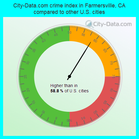 City-Data.com crime index in Farmersville, CA compared to other U.S. cities