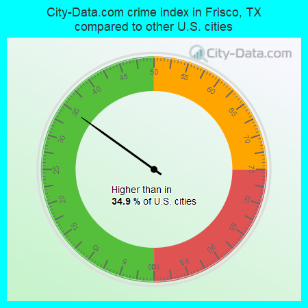 City-Data.com crime index in Frisco, TX compared to other U.S. cities