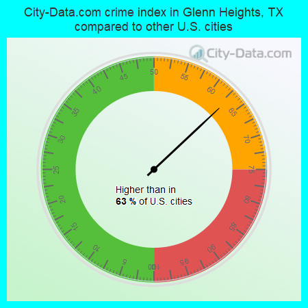 City-Data.com crime index in Glenn Heights, TX compared to other U.S. cities
