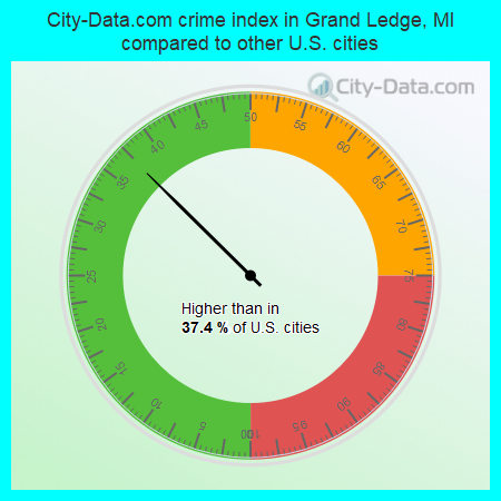 City-Data.com crime index in Grand Ledge, MI compared to other U.S. cities