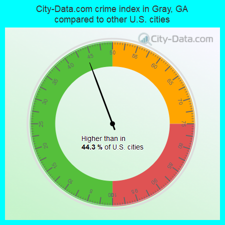 City-Data.com crime index in Gray, GA compared to other U.S. cities