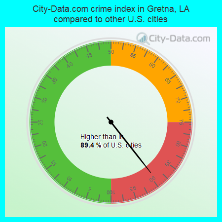 City-Data.com crime index in Gretna, LA compared to other U.S. cities