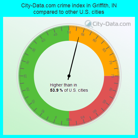 City-Data.com crime index in Griffith, IN compared to other U.S. cities