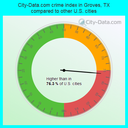 City-Data.com crime index in Groves, TX compared to other U.S. cities