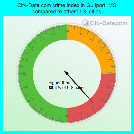 City-Data.com crime index in Gulfport, MS compared to other U.S. cities