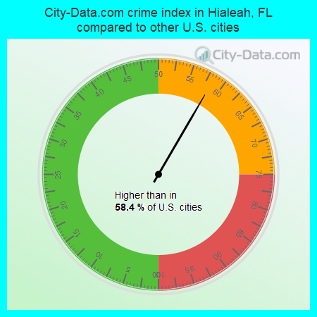 City-Data.com crime index in Hialeah, FL compared to other U.S. cities