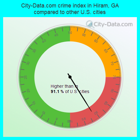 City-Data.com crime index in Hiram, GA compared to other U.S. cities